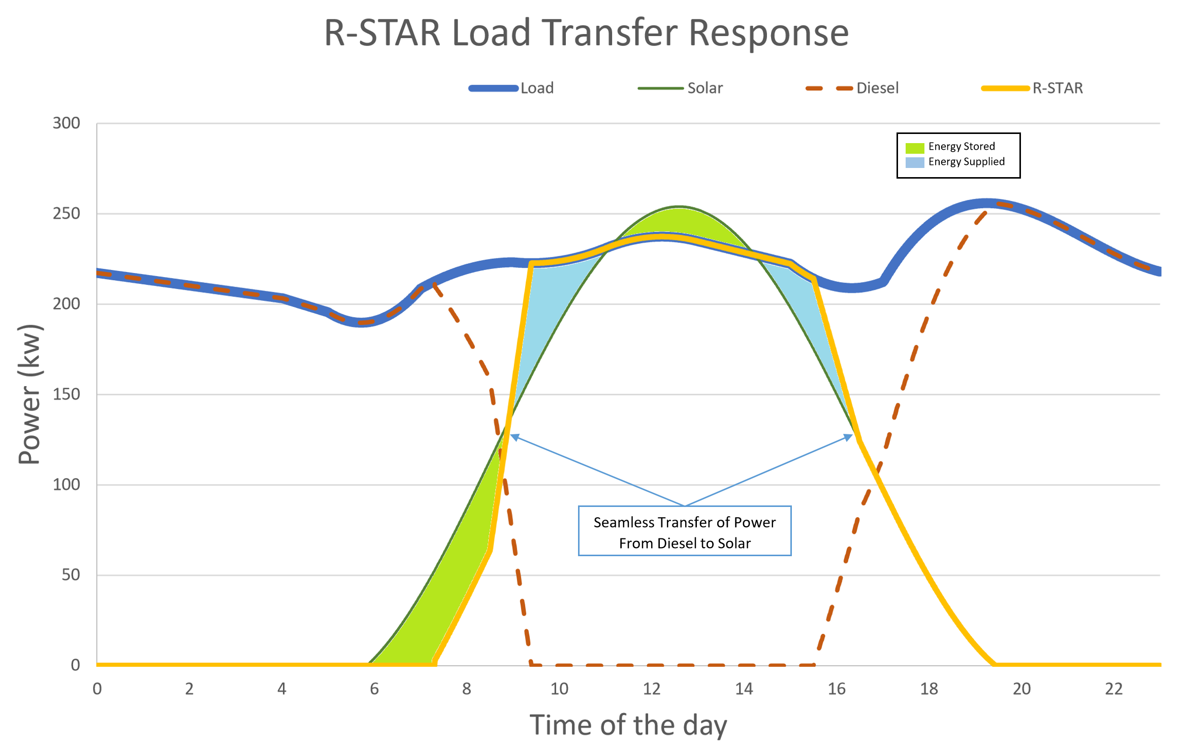 Seamless power transfer from Diesel Genset to R-STAR solar power in a 250kW system